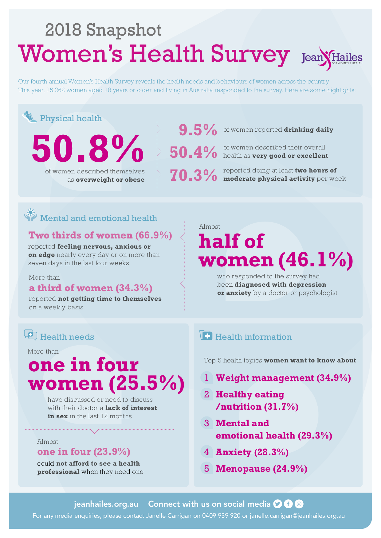Womens-Health-Survey-2018-highlights-infographic.png