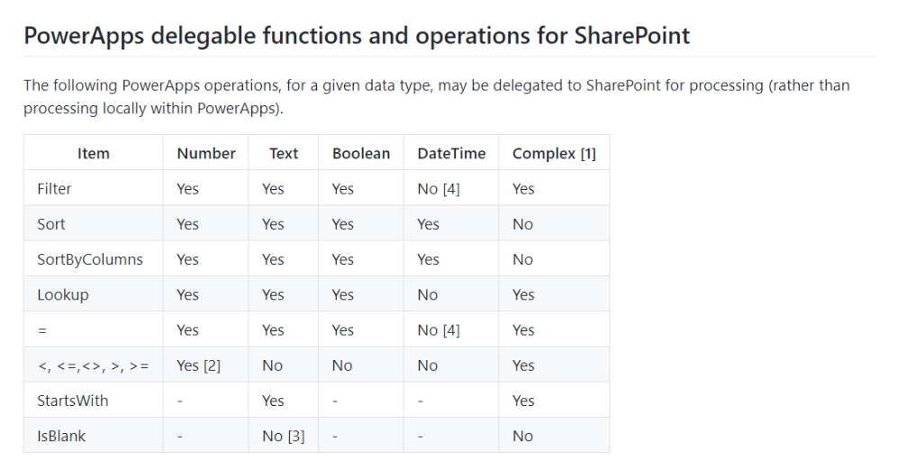 SharePoint Delegation Improvements - New delegatable functions