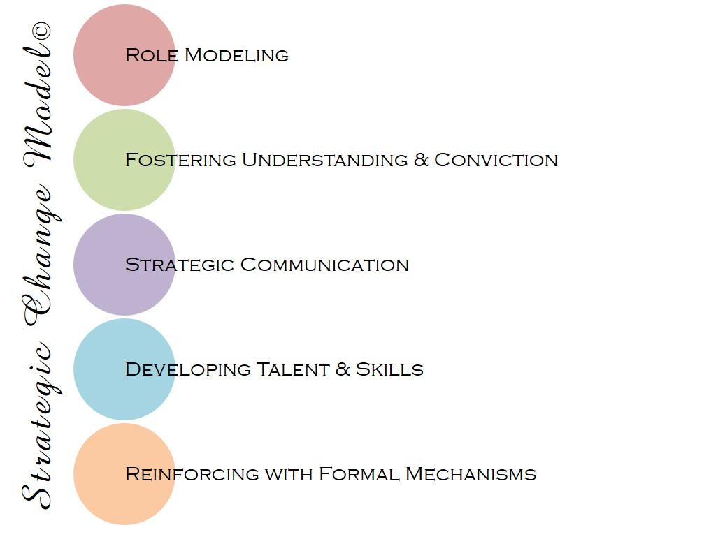 Strategic Change Model© - click for details