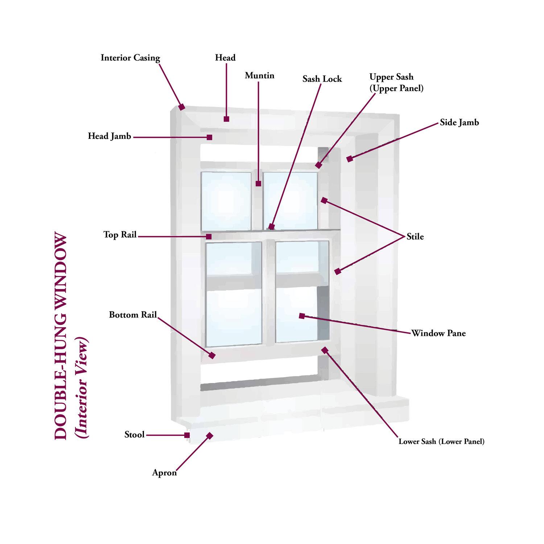 The anatomy of a window, interior.