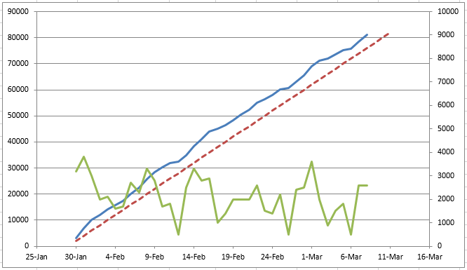 "Writing progress of ""The Lucky Escape"" - red dashed line was the required rate of 2000 words per day. Blue solid line is my actual progress (plotted on the left axis). The green line (plotted on the right axis) is how my words per day varied."