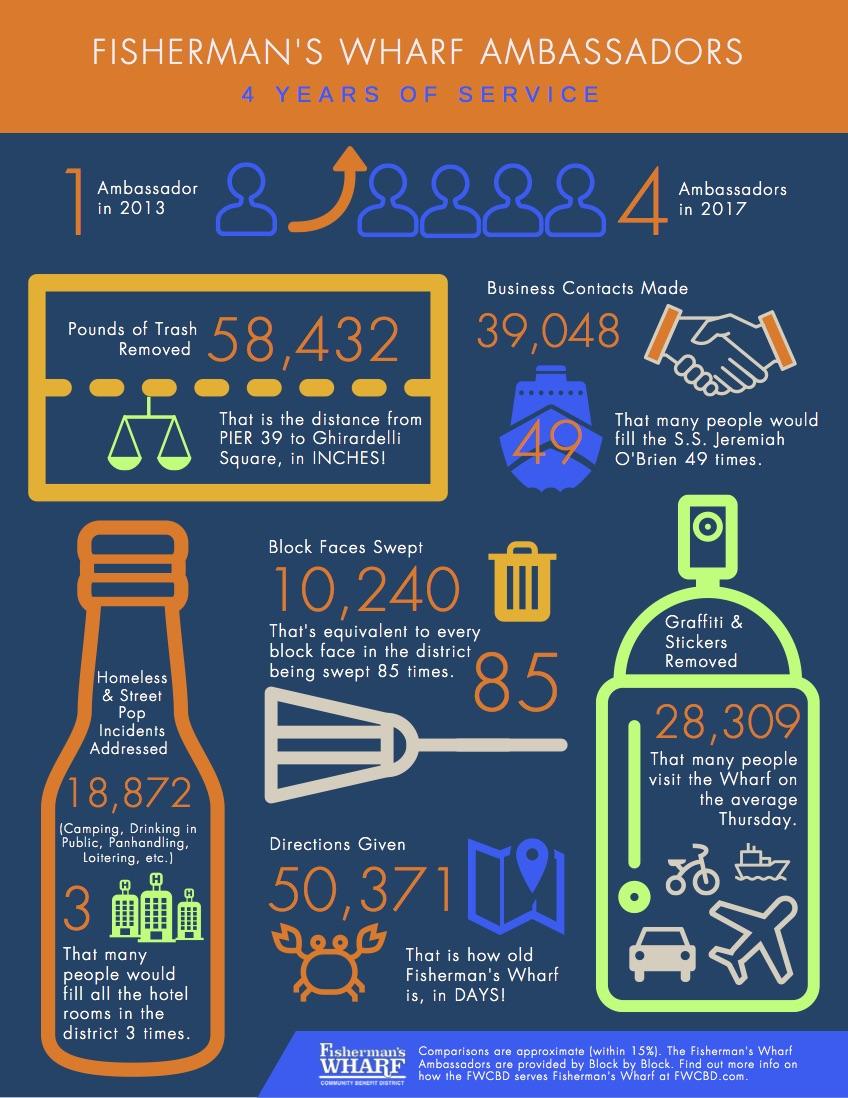 Fisherman's Wharf Ambassadors Infographic.jpg