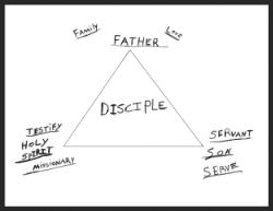 Discipleship Triangle