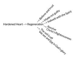 Regeneration Chart