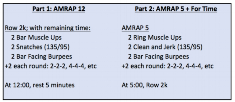 This is the RX version. Scale as needed; the intent is to test strength, gymnastics and capacity. Chest to bar pull-ups, pull-ups or toes to bar are all acceptable substitutes for athletes still learning muscle ups.