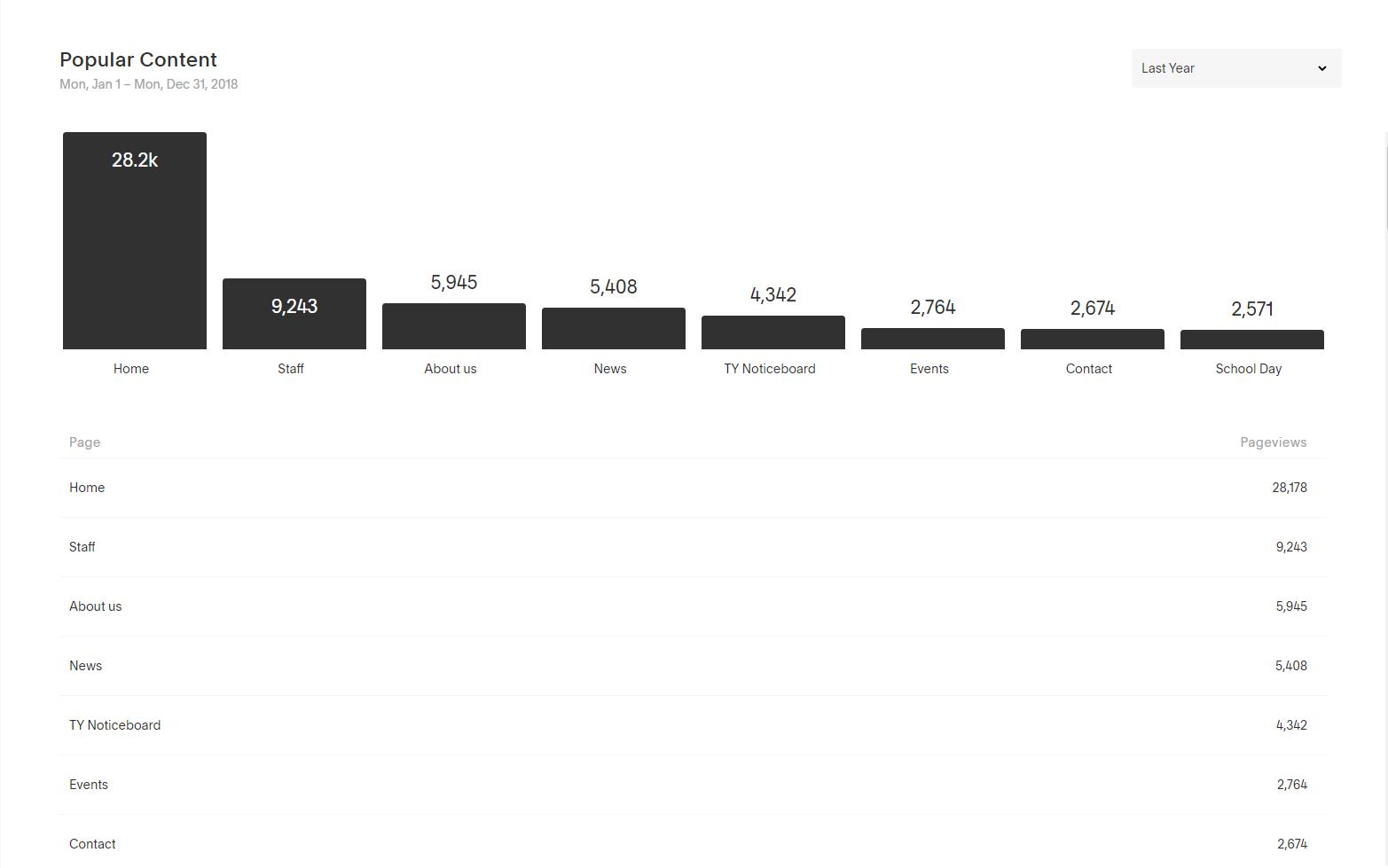 Sample Analytics Data 3 screenzest digital.PNG