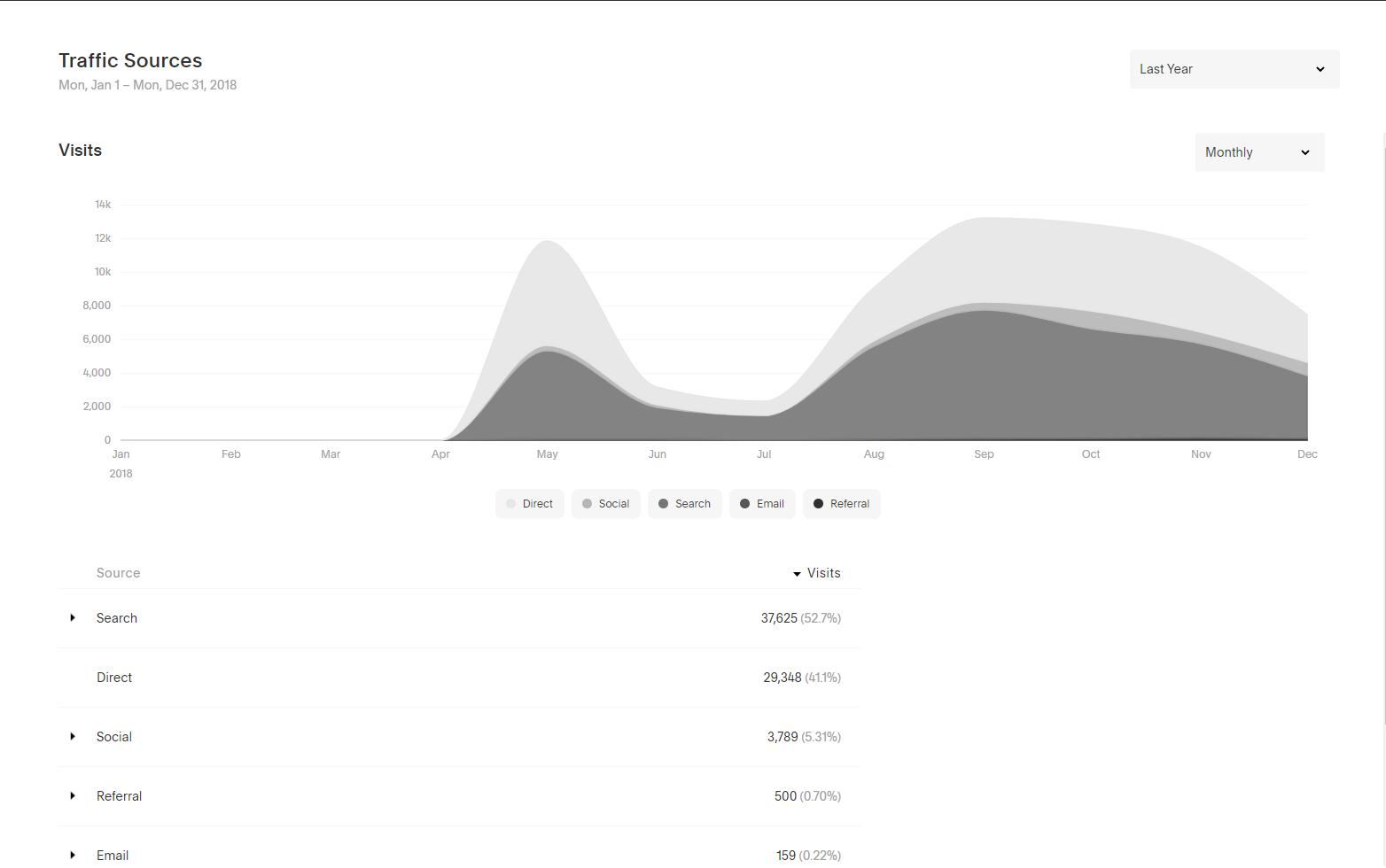 Sample Analytics Data 2 screenzest digital.PNG