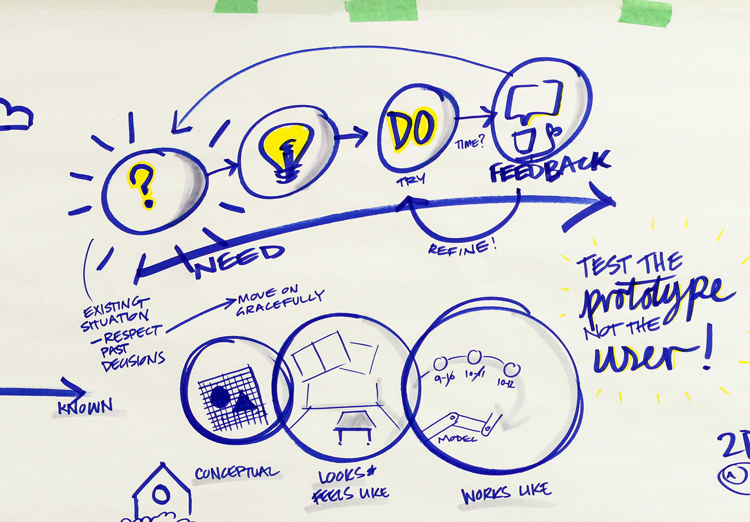 Graphic recording of the prototyping process by Paul Messer.