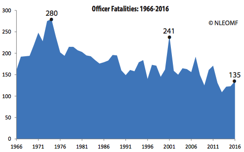 Crime rates and officer fatalities have been on a steady decrease in the long term. 2016 was a step in the wrong direction.