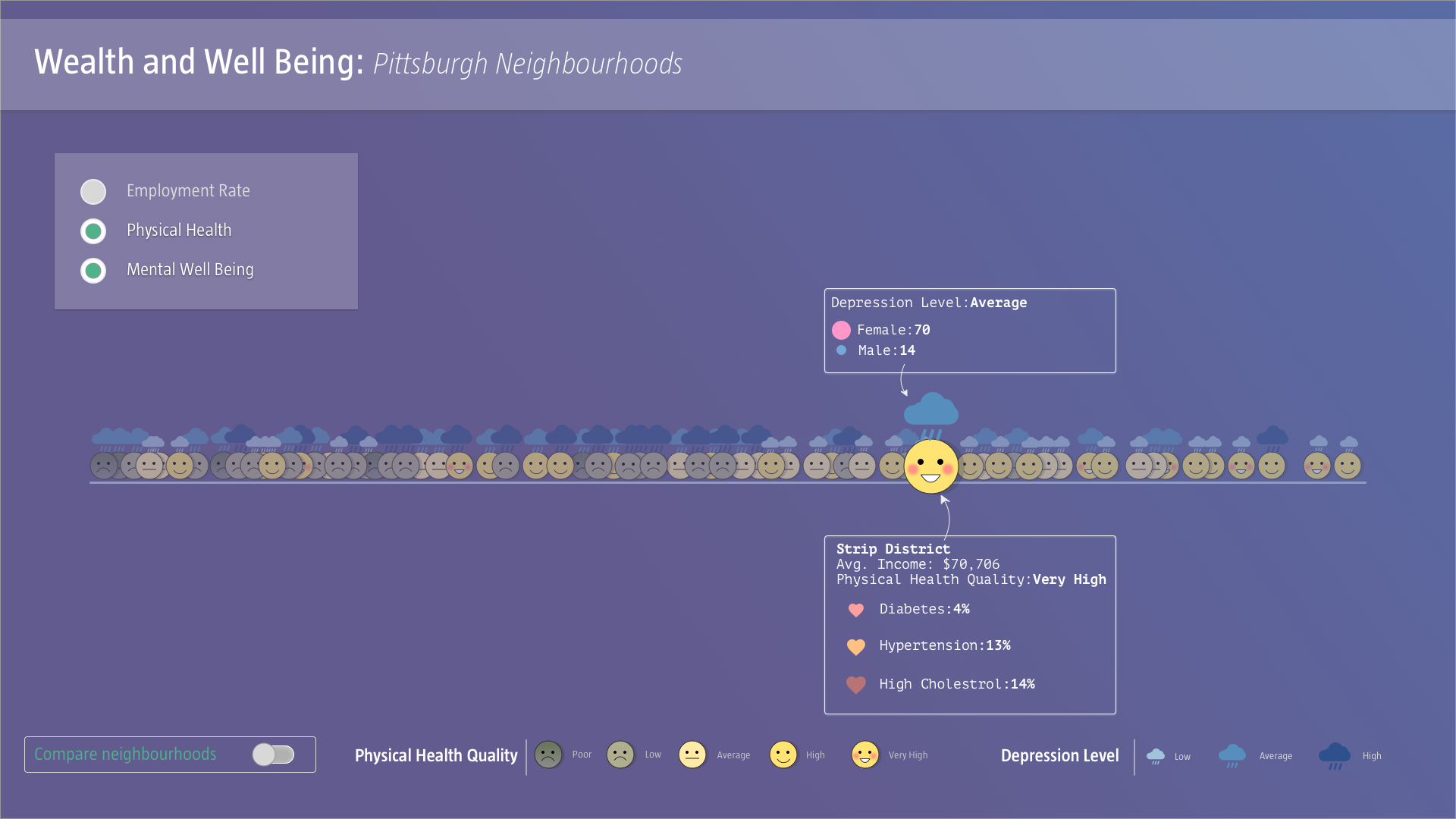 Throughout the process, one can click on any neighborhood to see quantitative information.