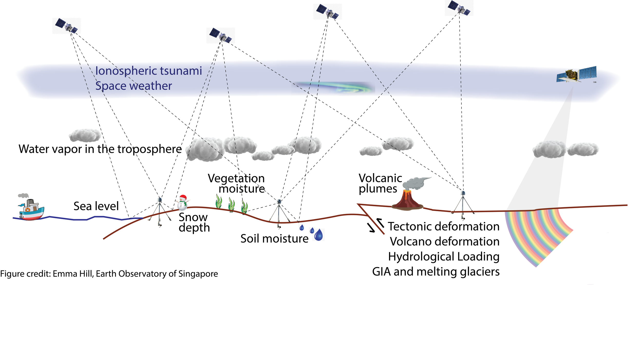 gnss_and_sar_summary_cartoon.png
