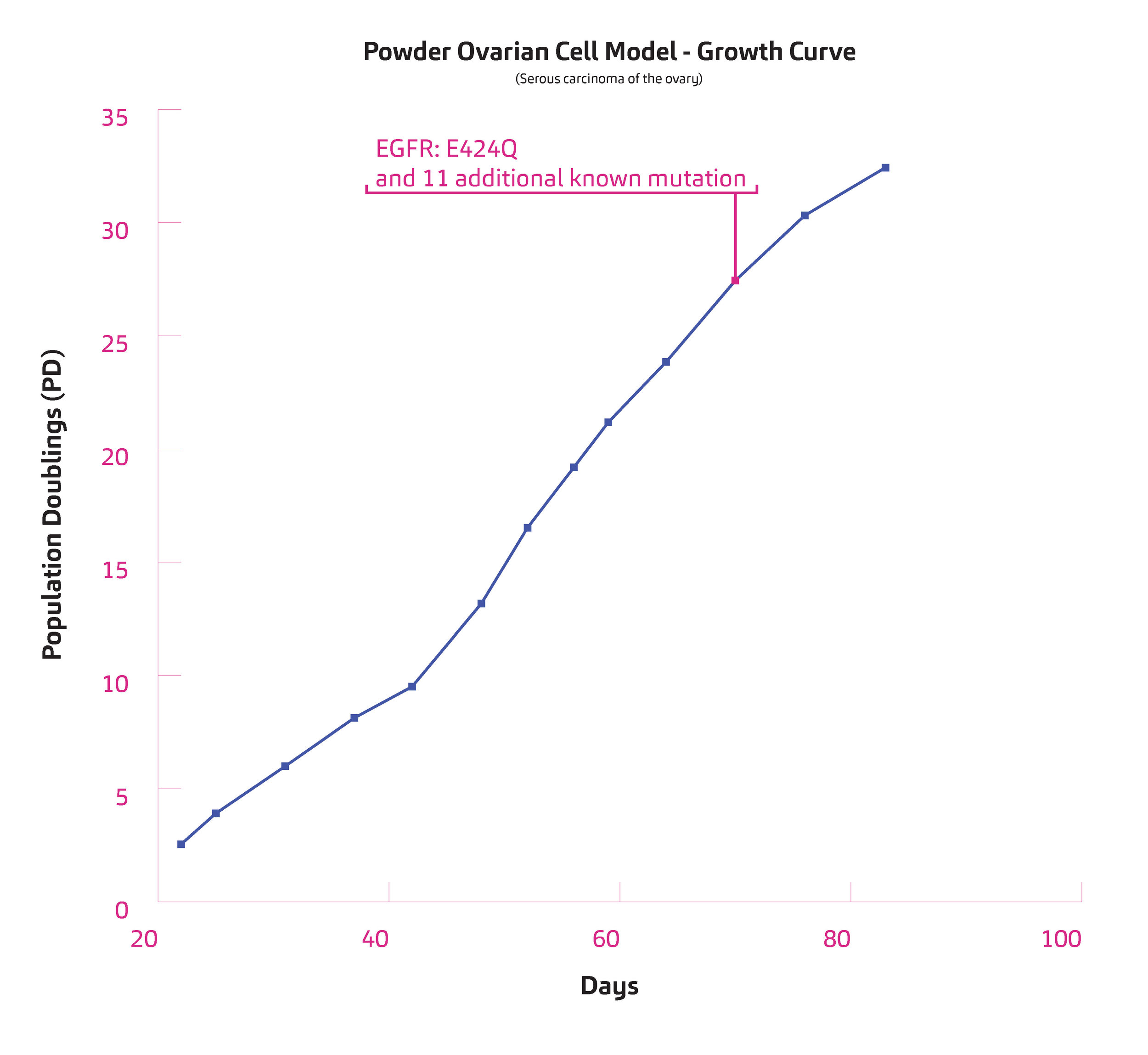 CellModel_PopulationCharts_Powder.jpg