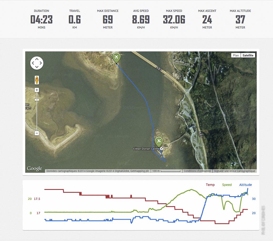 profil du vol de la chute du drone