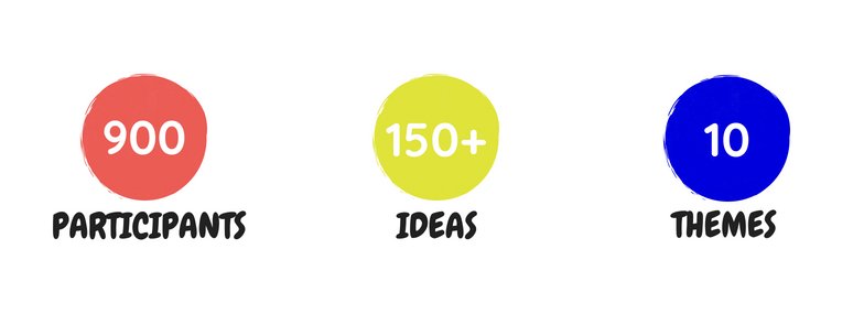 Participants, Ideas, Themes Graphics (100GI).png