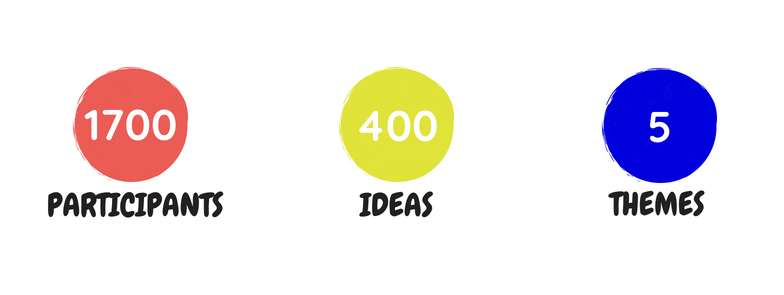 Participants, Ideas, Themes Graphics (100GI) (1).png