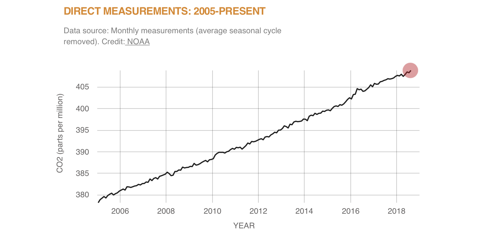 Source: https://climate.nasa.gov/vital-signs/carbon-dioxide/