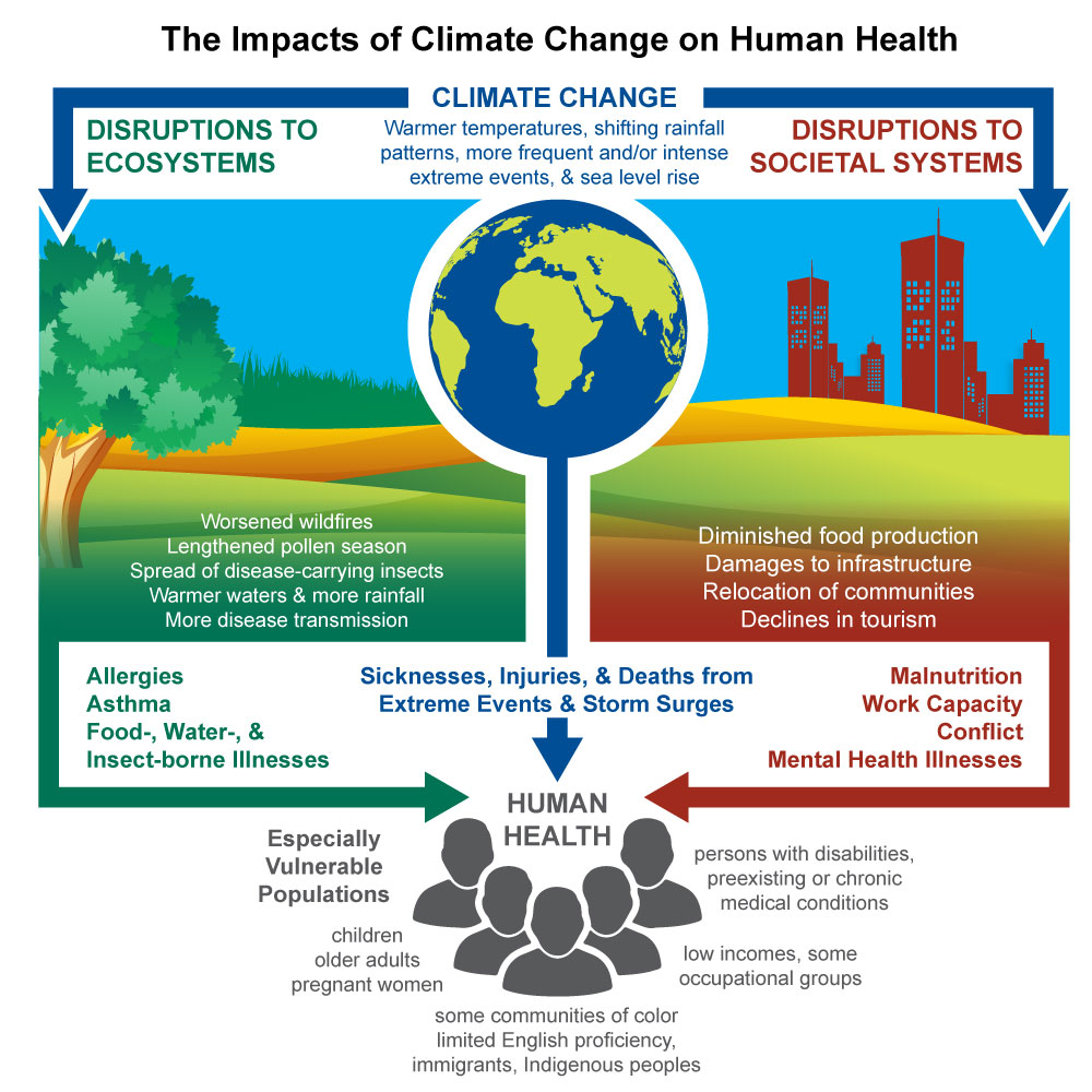 Source:  http://blogs.edf.org/climate411/2016/04/05/the-impacts-of-climate-change-on-human-health-a-sobering-new-report/