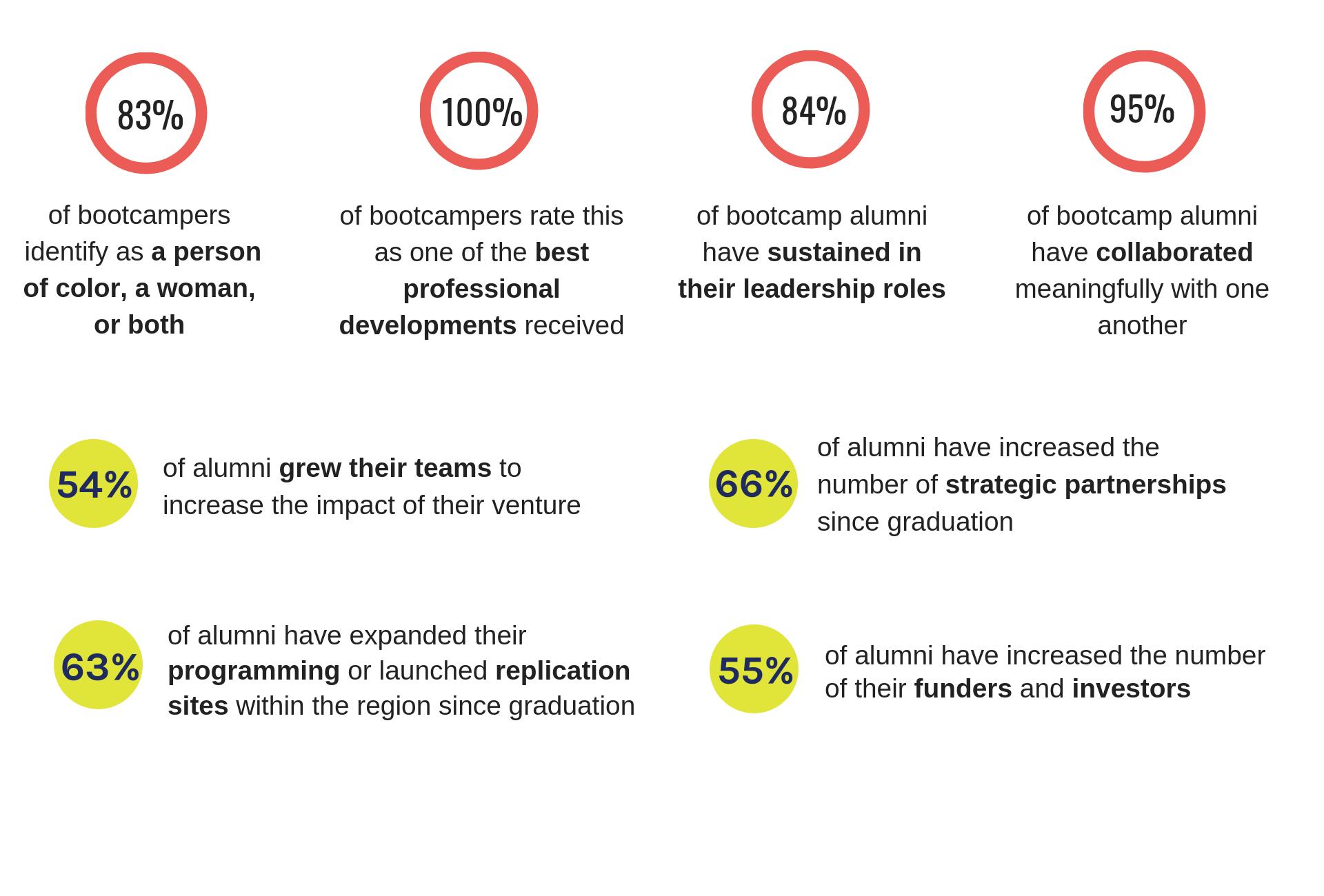 The Radical Partners Social Entrepreneurship Bootcamp Effect