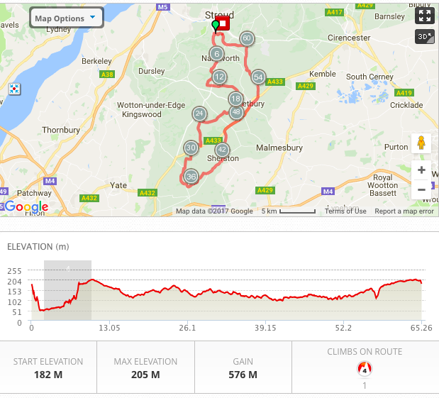 DAY TWO CYCLING PROFILE