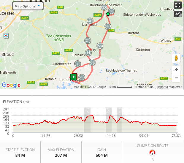 DAY FIVE - CYCLING PROFILE
