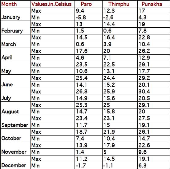 Bhutan Temperature Chart