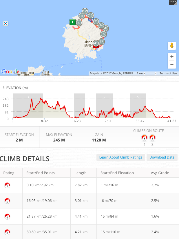 Day 6: Cycling Profile