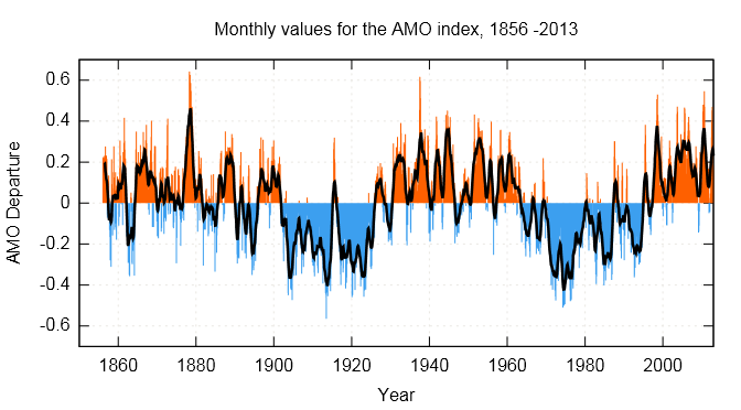AMO-index.png