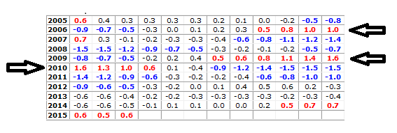 Nino_index_values_2005-20151.png