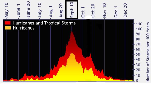2ndary_peak_of_tropical_season.png