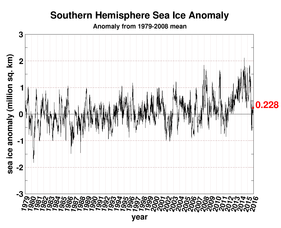 "Southern Hemisphere sea ice anomaly since 1979; data courtesy University of Illinois ""cryosphere"""