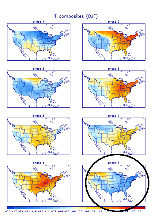 Temperature composites by phase for MJO index in December/January/February time period