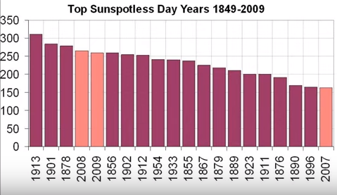 "Top ""sunspotless"" days since 1849; last solar minimum produced 3 of these years"