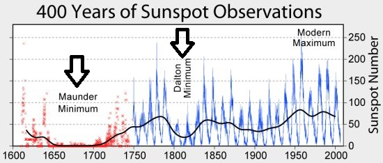 400 years of sunspots with Maunder and Dalton Minimums; courtesy wikipedia