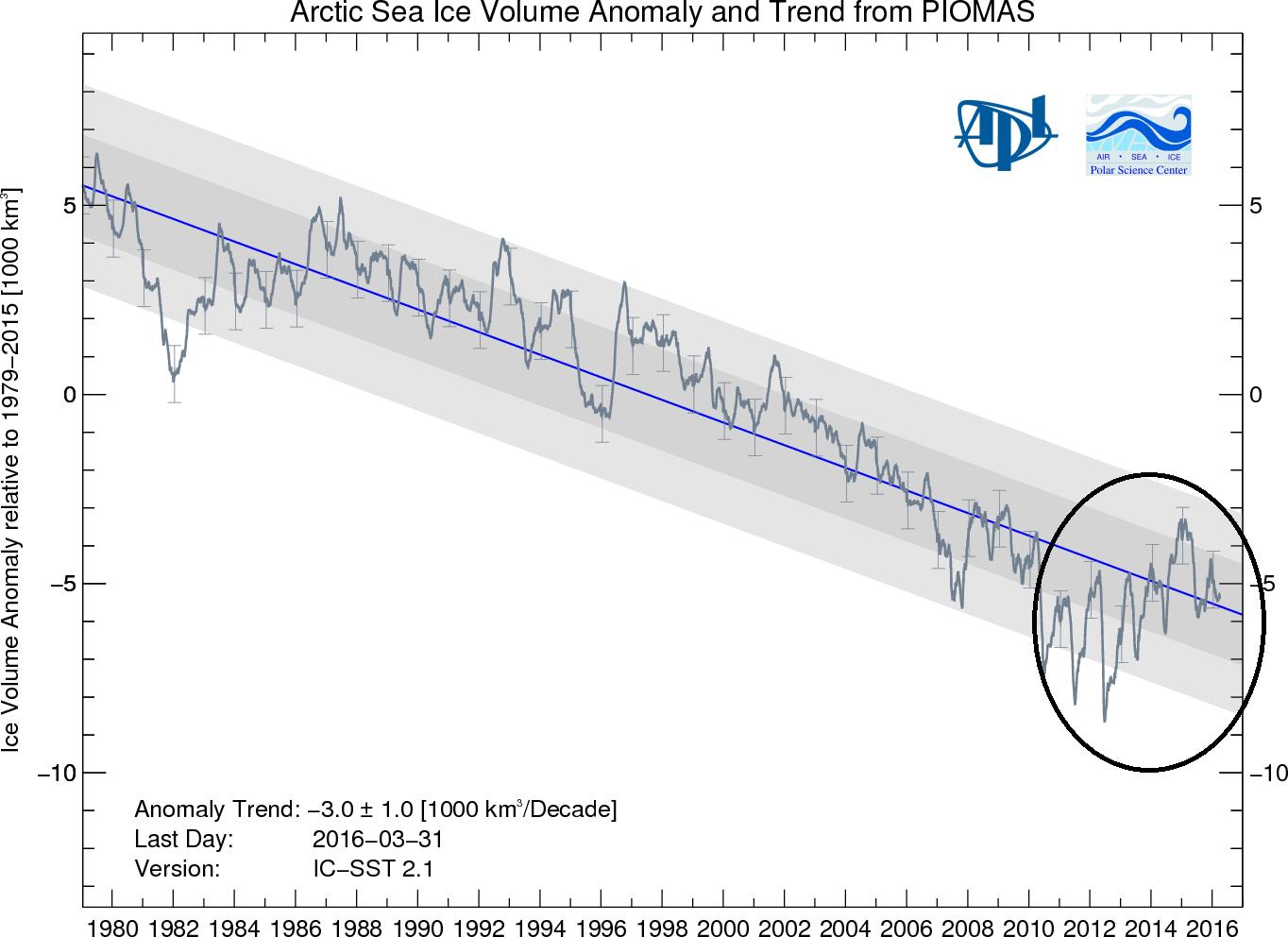 Arctic sea ice volume anomaly and trend from PIOMAS;courtesy University of Washington, PIOMAS, Zhang and Rothrock, 2003