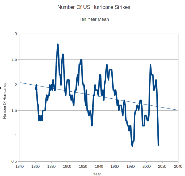 Recent history has been kind to the US with regard to hurricane strikes; data courtesy NOAA/Hurricane Research Division/HURDAT Re-analysis at http://www.aoml.noaa.gov/hrd/hurdat/All_U.S._Hurricanes.html;realclimatescience.com
