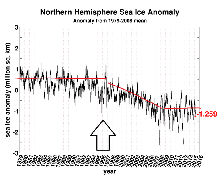 "Northern Hemisphere sea ice areal extent from 1979-2015; courtesy University of Illinois ""cryosphere"", NOAA"
