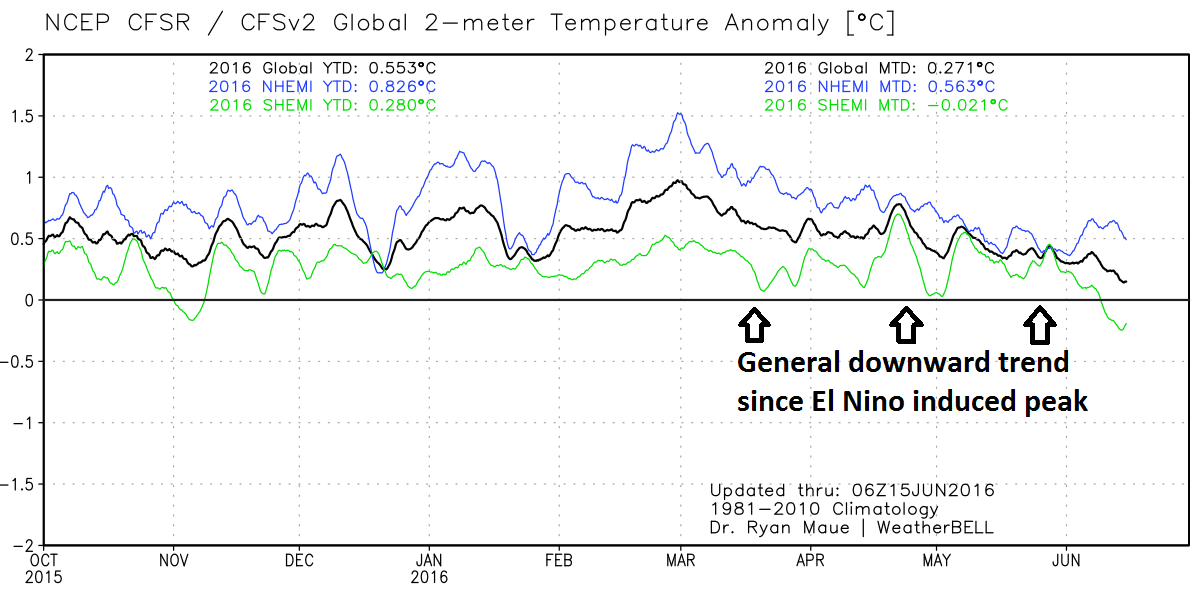 Global temperature anomalies since October 2015 showing a general downward trend since the El Nino induced peak; courtesy Weather Bell Analytics, Dr. Ryan Maue