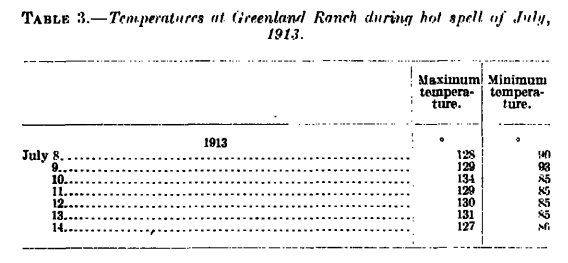 Actual observations at Death Valley, CA in the days surrounding the hottest temperature ever recorded; Source:  http://docs.lib.noaa.gov/rescue/mwr/050/mwr-050-01-0010.pdf