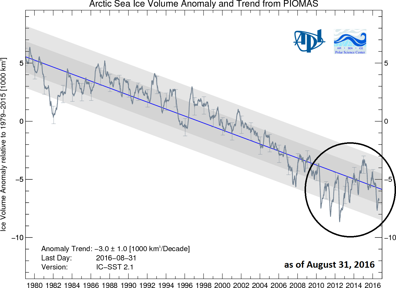 Source: Arctic sea ice volume anomaly and trend since 1979 from PIOMAS model, University of Washington;  http://psc.apl.uw.edu/wordpress/wp-content/uploads/schweiger/ice_volume/BPIOMASIceVolumeAnomalyCurrentV2.1.png