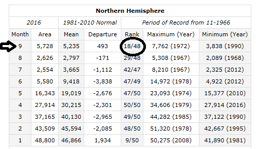 Northern Hemisphere snowpack at above-normal levels at the end of September ranking 18th highest in the last 48 years; courtesy Rutgers Snow Lab