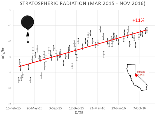 Cosmic rays have been steadily increasing in recent months during historically weak solar cycle 24 which is heading towards the next solar minimum; plot courtesy spaceweather.com and California data courtesy of a study sponsored by spaceweather.com