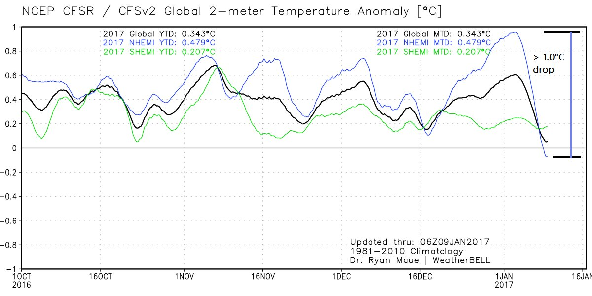 Sharp drop in Northern Hemisphere temperatures last few days (far right of plot); map courtesy Weather Bell Analytics at weatherbell.com (Dr. Ryan Maue)