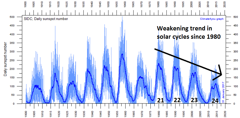 Daily observations of the number of sunspots since 1 January 1900 according to Solar Influences Data Analysis Center (SIDC). The thin blue line indicates the daily sunspot number, while the dark blue line indicates the running annual average. Last day shown: 31 January 2017. (Graph courtesy climate4you.com)