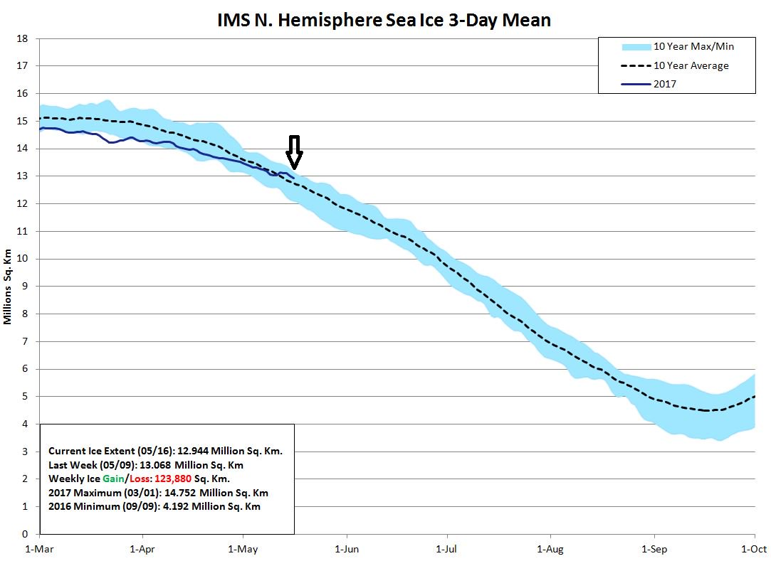 Northern Hemisphere sea ice extent since March 1st; courtesy  NOAA
