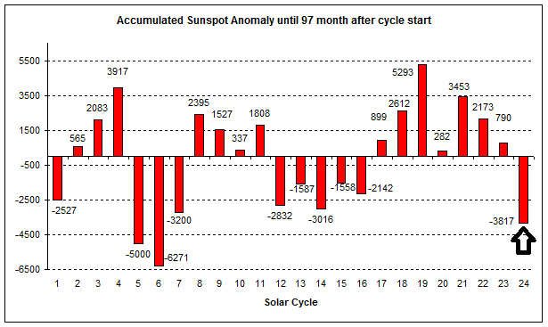 Comparison of all solar cycles since 1755 in terms of accumulated sunspot number anomalies from the mean value at this stage of the solar cycle. Solar cycle 24 is indicated by the arrow. Plot courtesy publication cited below, authors Frank Bosse and Fritz Vahrenholt