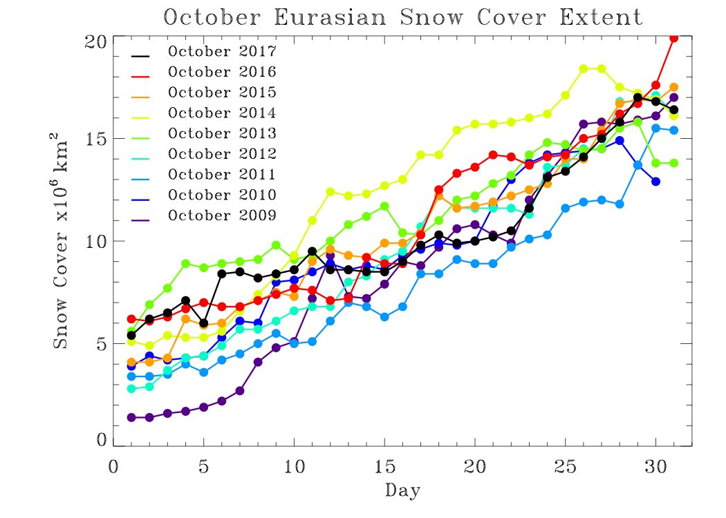 The increase of Eurasian snow cover in October 2017 compared to other recent years; plot courtesy Dr. Judah Cohen, AER (Twitter)