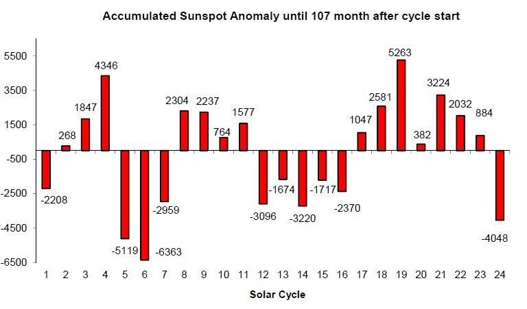 The accumulated sunspot anomaly from the mean of the previous 23 cycles – 107 months into the cycle.  Source