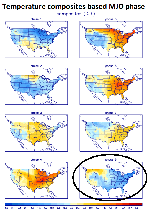 """Temperature composite maps for each MJO phase in the current three month period with the central and eastern US typically colder-than-normal (shown in blue) during """"phase 8"""" (circled)"""
