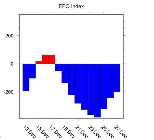 Forecast of the EPO index is for it to drop sharply into negative territory later this month.