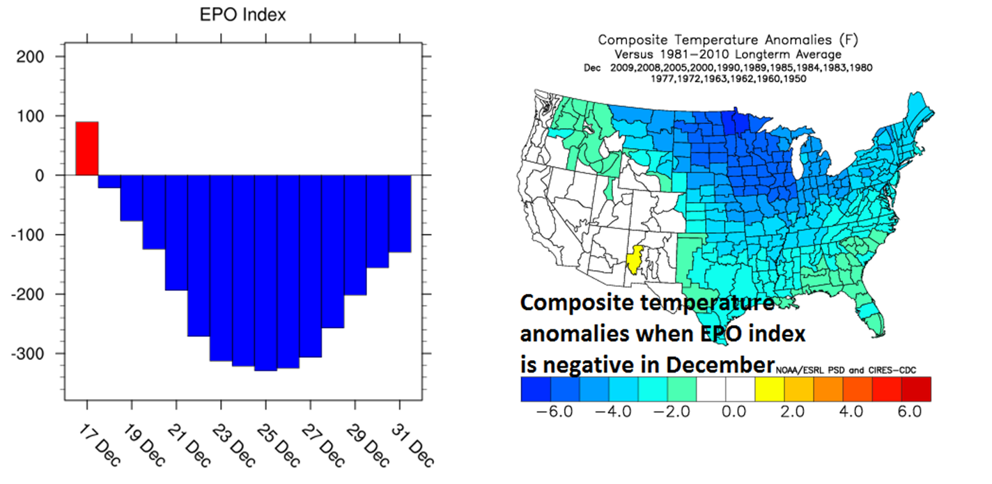 Forecast of the EPO index (left) shows a sharp drop into deep negative territory by Christmas Day and the temperature anomaly composite map (right) is shown for negative EPO during the month of December.